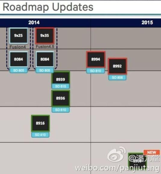 Qualcomm roadmap