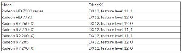 AMD: видеокарты с архитектурой GCN не получат полную поддержку