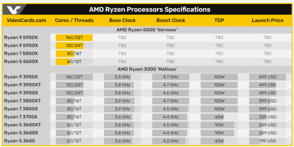 amd_ryzen_processors_specifications