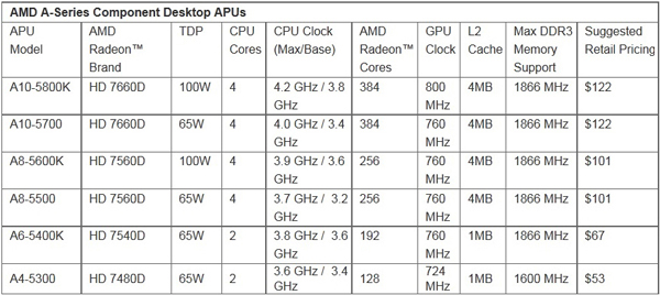 amd_trinity_specs_and_prices
