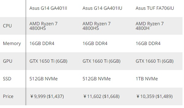 Ноутбуки ASUS с процессорами AMD Ryzen 4000