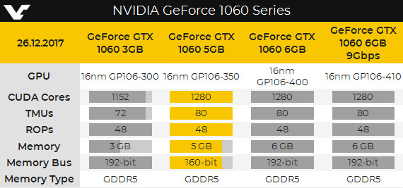 NVIDIA GeForce GTX 1060 (5 Гбайт)