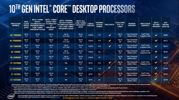 Intel добавила Core i9-10850K в свою линейку процессоров 10-го для настольных систем