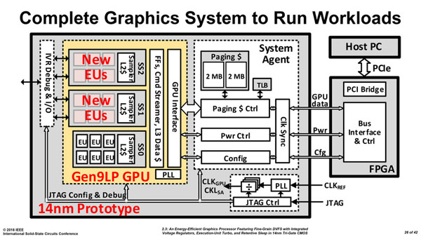 Intel рассказала о первом прототипе собственного GPU
