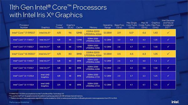 Intel выпустила топовые модели процессоров линейки Tiger Lake Refresh: i7-1195G7 и i5-1155G7