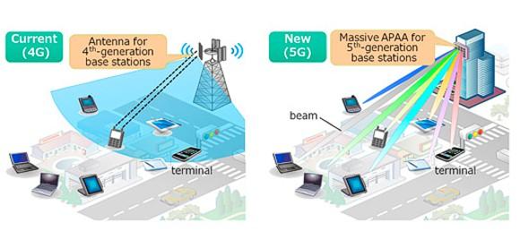 Антенны Mitsubishi для мобильных сетей 5G