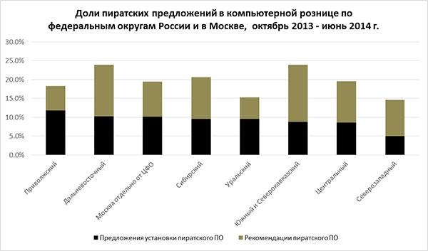 Microsoft статистики пиратского софта в России