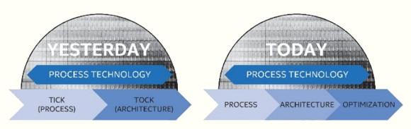 Intel отказалась от стратегии