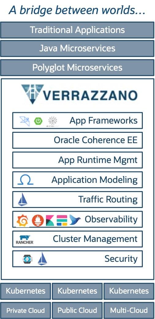 Платформа управления контейнерами Oracle Verrazzano запущена в работу с августа 2021 года